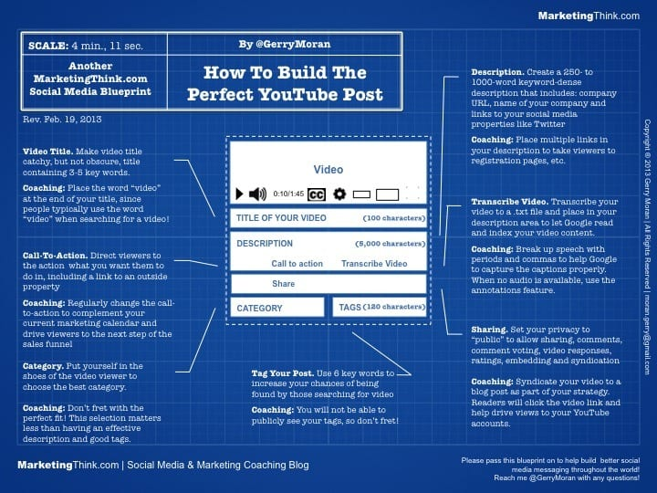 Perfect YouTube Post Blueprint