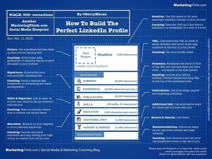 How to create the perfect linkedin profile blueprint perfect linkedin profile blueprint malvernweather Choice Image