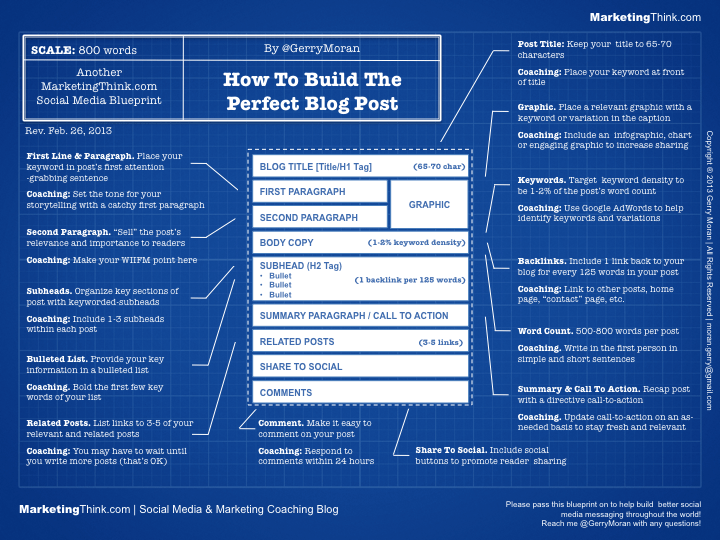 How to build the perfect blog post blueprint do malvernweather Image collections