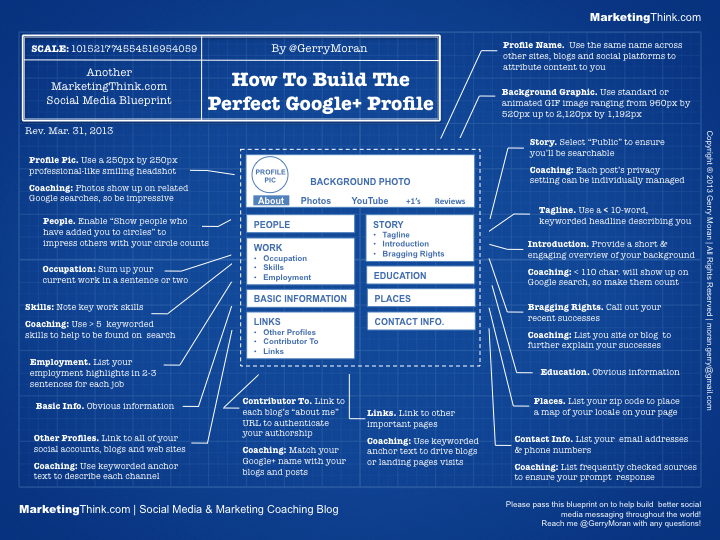 Perfect Google+ Blueprint