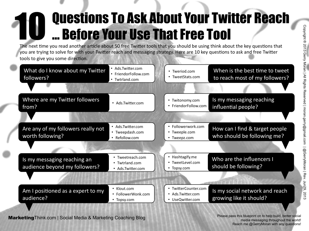 10 Questions To Ask About Your Twitter Reach