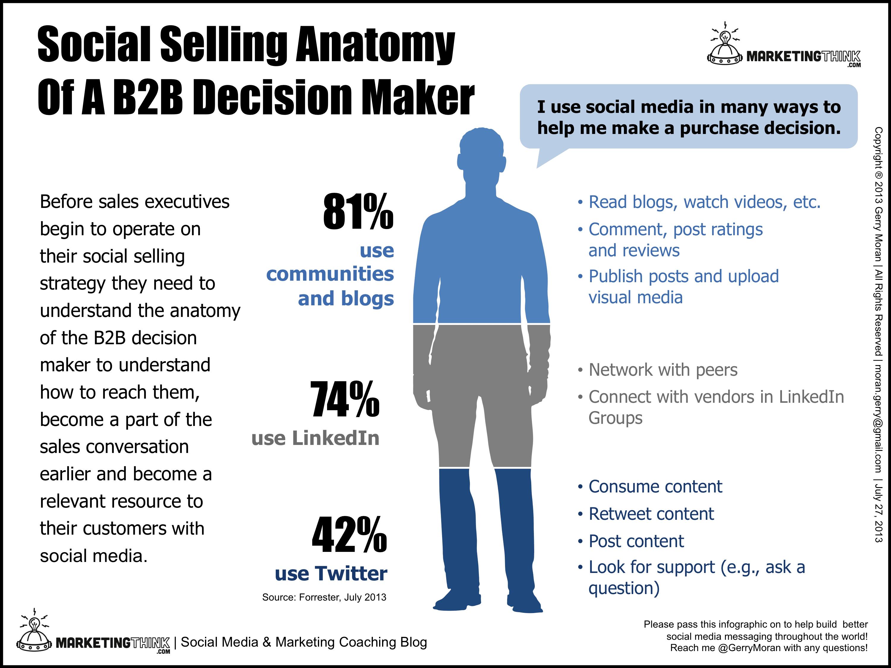 Social Selling Anatomy Of A B2B Decision Maker