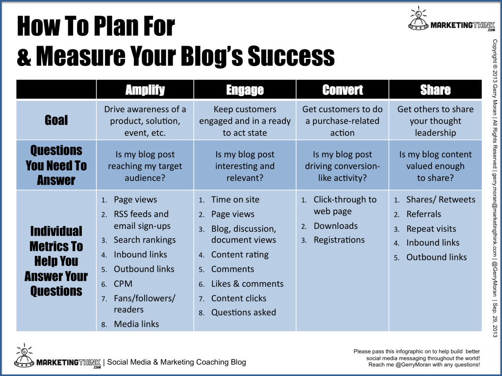 How To Measure Blog Success