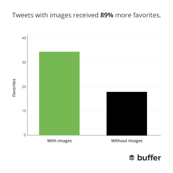 Tweets with pictures are favorited 89% more than Tweets without pictures.