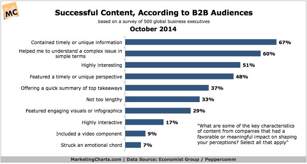 Successful-Content-MarketingThink.com-@GerryMoran