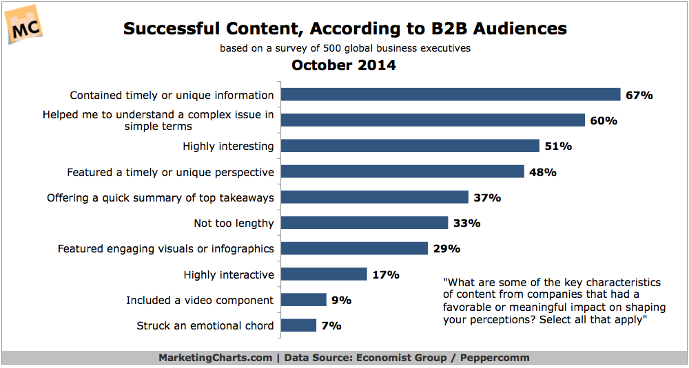 60% of customers want your content to help them understand a complex issue.
