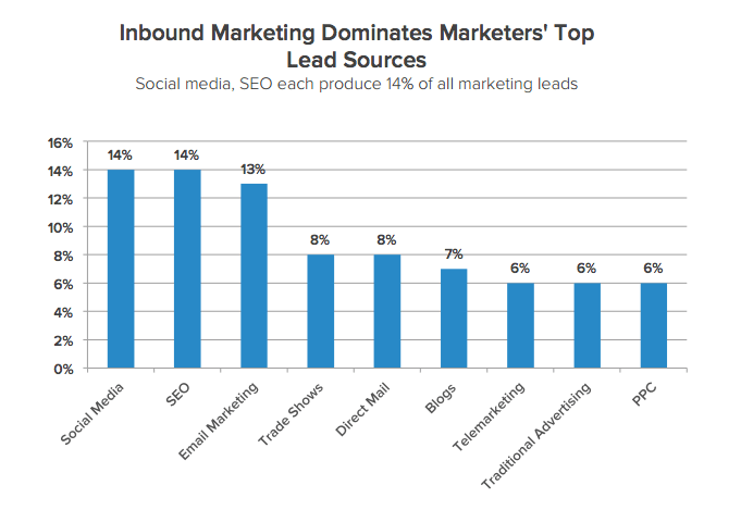 Inbound Leads | MarketingThink.com | Gerry Moran