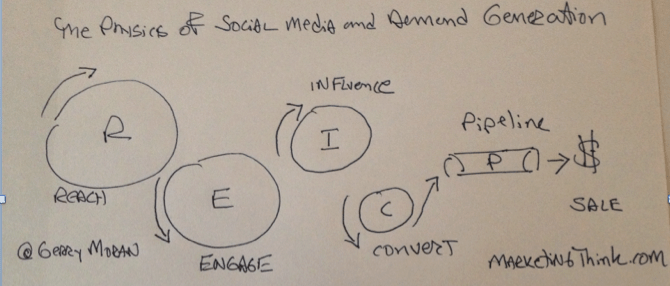 Physics of Social Media and Demand Gen | MarketingThink.com | Gerry Moran