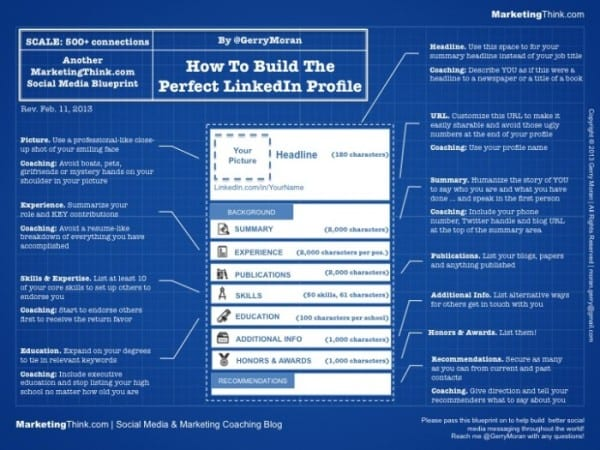 LinkedIn Profile | MarketingThink.com | @GerryMoran