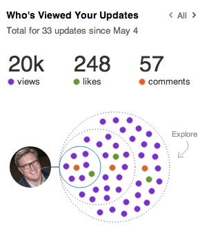 LinkedIn Content Shares