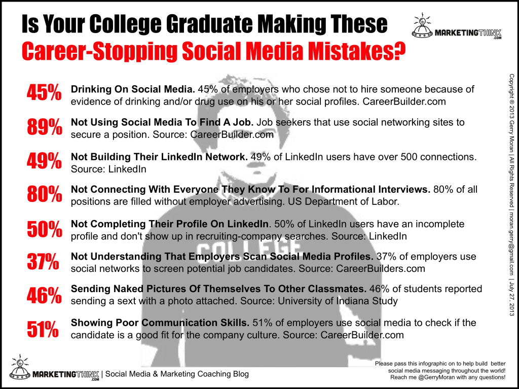 Social Media Mistakes | MarketingThink.com | Gerry Moran
