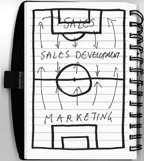onvergence Of Sales and Marketing