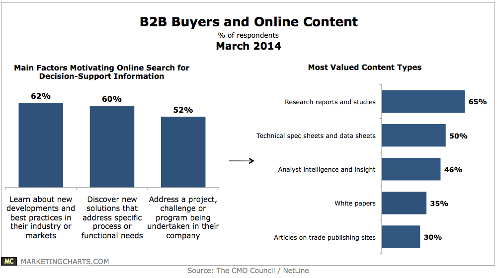 Why B2B Decision Makers Search | MarketingThink.com | @GerryMoran