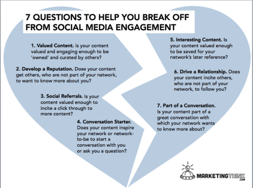 Social Media Engagement | MarketingThink.com | @GerryMoran