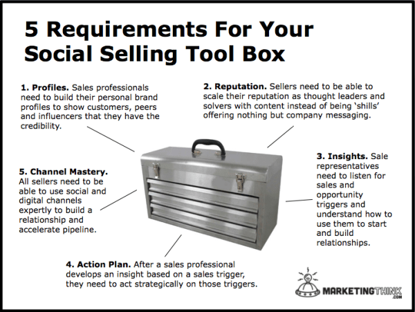 Social Selling Tools | MarketingThink.com | @GerryMoran