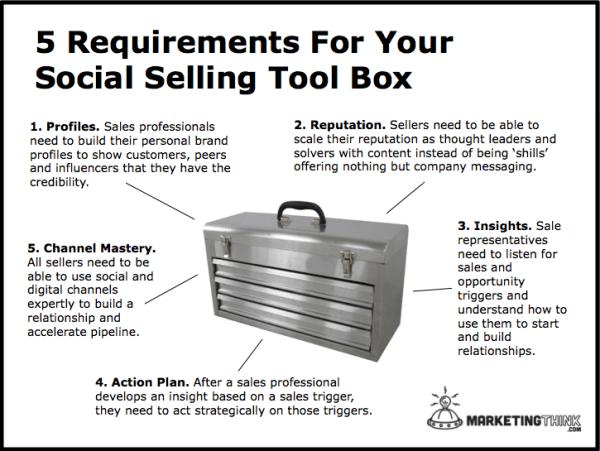 Social Selling Tools | MarketingThink.com | @GerryMoran