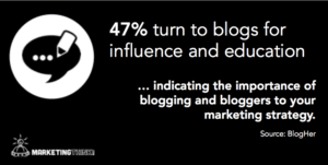 47% Turn To Blogs - Gerry Moran